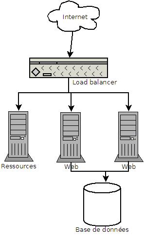 1 répartiteur de charge + 2 serveurs web frontaux + 1 serveur de partage de ressource + 1 serveur de base de données